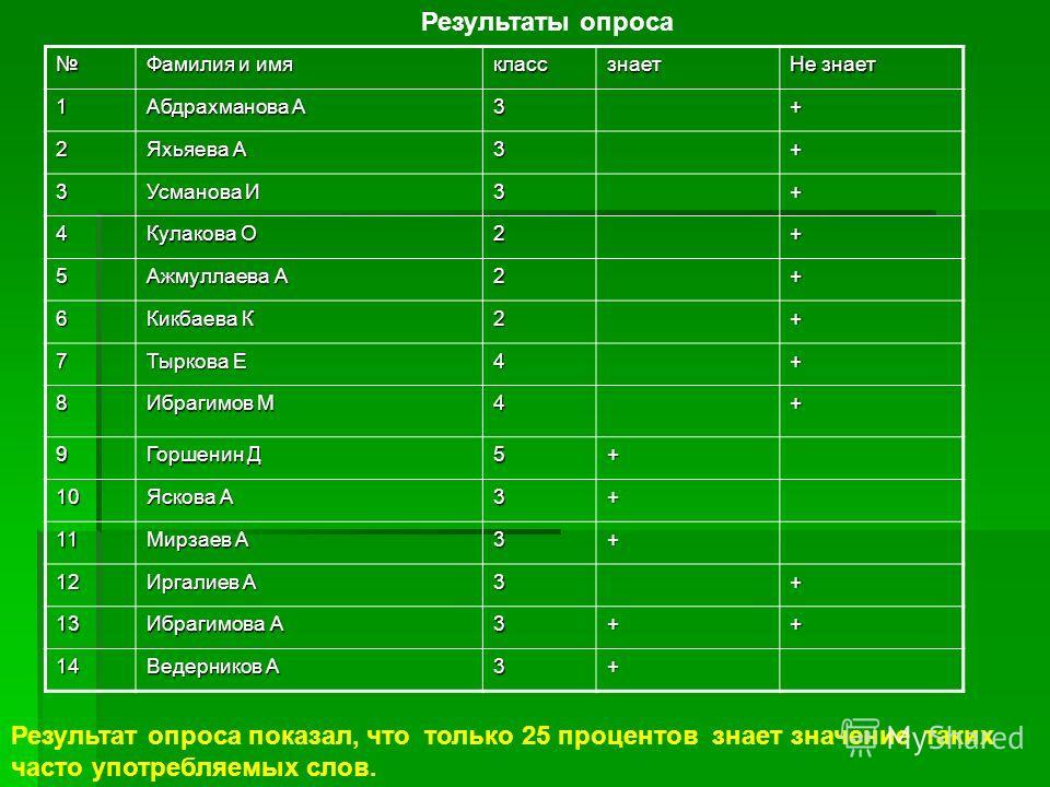 Фамилия и имя классзнает Не знает 1 Абдрахманова А 3+ 2 Яхьяева А 3+ 3 Усманова И 3+ 4 Кулакова О 2+ 5 Ажмуллаева А 2+ 6 Кикбаева К 2+ 7 Тыркова Е 4+ 8 Ибрагимов М 4+ 9 Горшенин Д 5+ 10 Яскова А 3+ 11 Мирзаев А 3+ 12 Иргалиев А 3+ 13 Ибрагимова А 3++