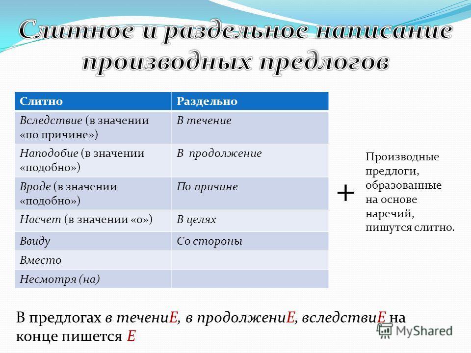 СлитноРаздельно Вследствие (в значении «по причине») В течение Наподобие (в значении «подобно») В продолжение Вроде (в значении «подобно») По причине Насчет (в значении «о»)В целях ВвидуСо стороны Вместо Несмотря (на) + Производные предлоги, образова