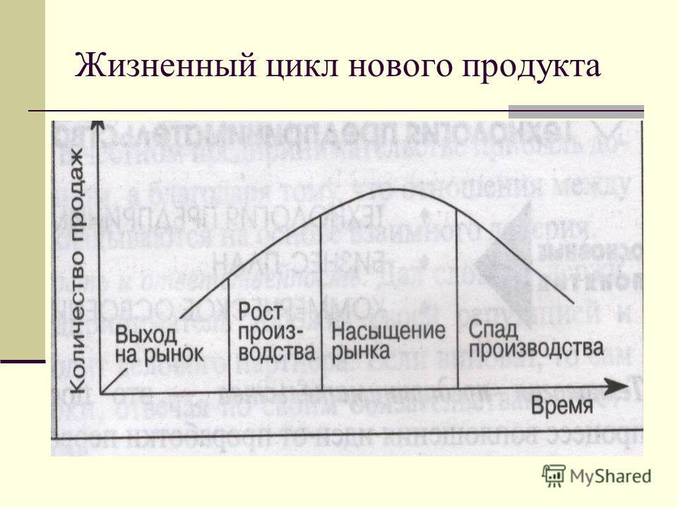 Жизненный цикл нового продукта