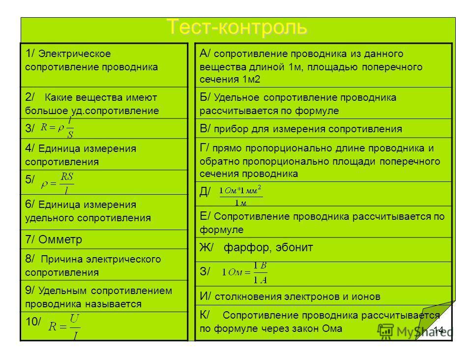 14 Тест-контроль 1/ Электрическое сопротивление проводника 2/ Какие вещества имеют большое уд.сопротивление 3/ 4/ Единица измерения сопротивления 5/ 6/ Единица измерения удельного сопротивления 7/ Омметр 8/ Причина электрического сопротивления 9/ Уде