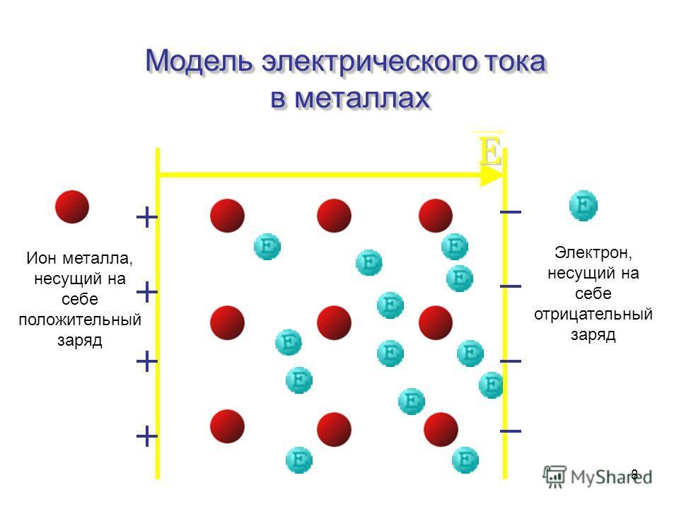 8 Модель электрического тока в металлах Ион металла, несущий на себе положительный заряд Электрон, несущий на себе отрицательный заряд