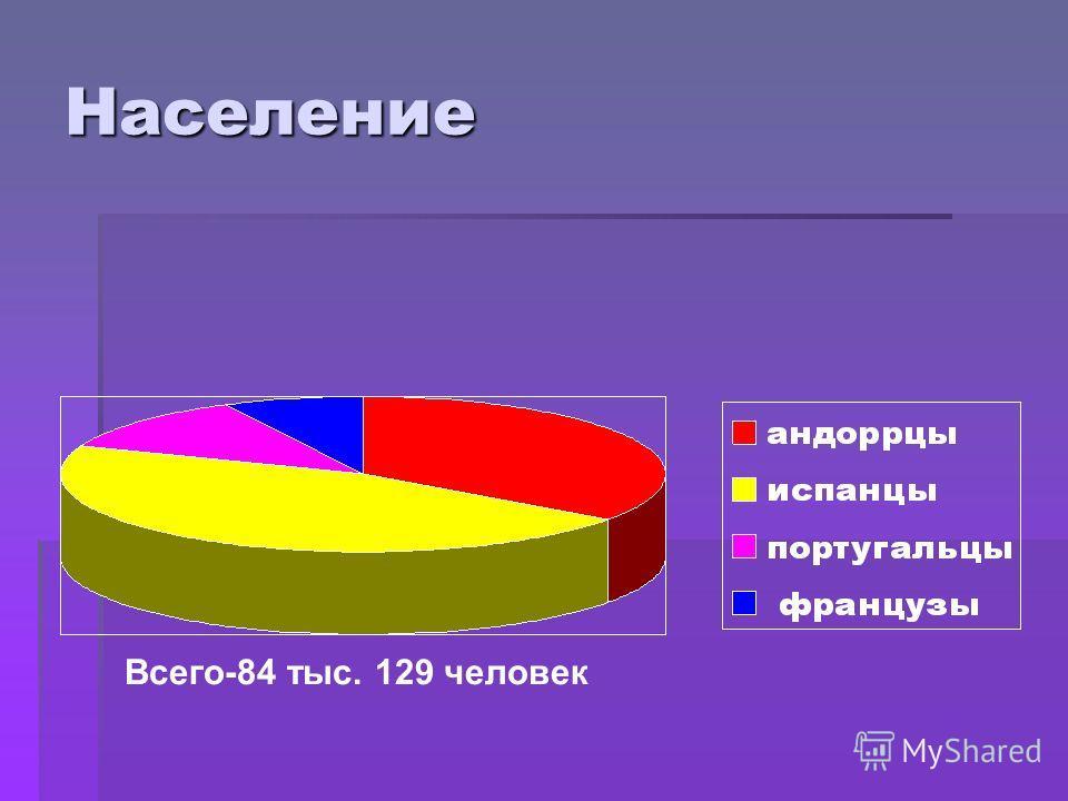 Население Всего-84 тыс. 129 человек