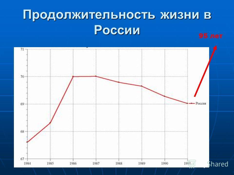 Продолжительность жизни в россии 95