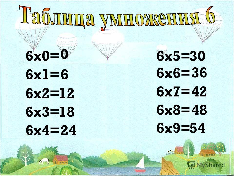 1. 6 х 2 = 12 6 х 3 = 12 + 6 = 18 2. 6 х 3 = 6 + 6 + 6 = 18 3. Неудобен, т.к. 3 х 1 нас не устроит 4. 6 х 3 = 6 х (2 + 1) = 6 х 2 + 6 х 1 = 12 + 6 = 18 5. 6 х 3 = 6 х (5 – 2) = 6 х 5 – 6 х 2 = 30 – 12 = 18