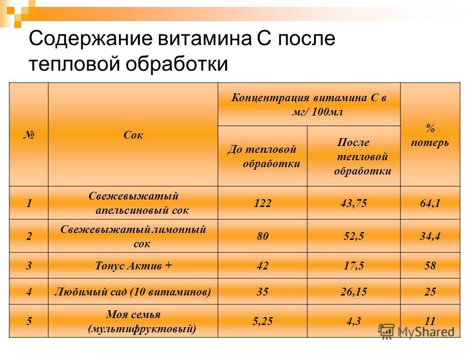 Содержание витамина С после тепловой обработки Сок Концентрация витамина С в мг/ 100мл % потерь До тепловой обработки После тепловой обработки 1 Свежевыжатый апельсиновый сок 12243,7564,1 2 Свежевыжатый лимонный сок 8052,534,4 3Тонус Актив +4217,558