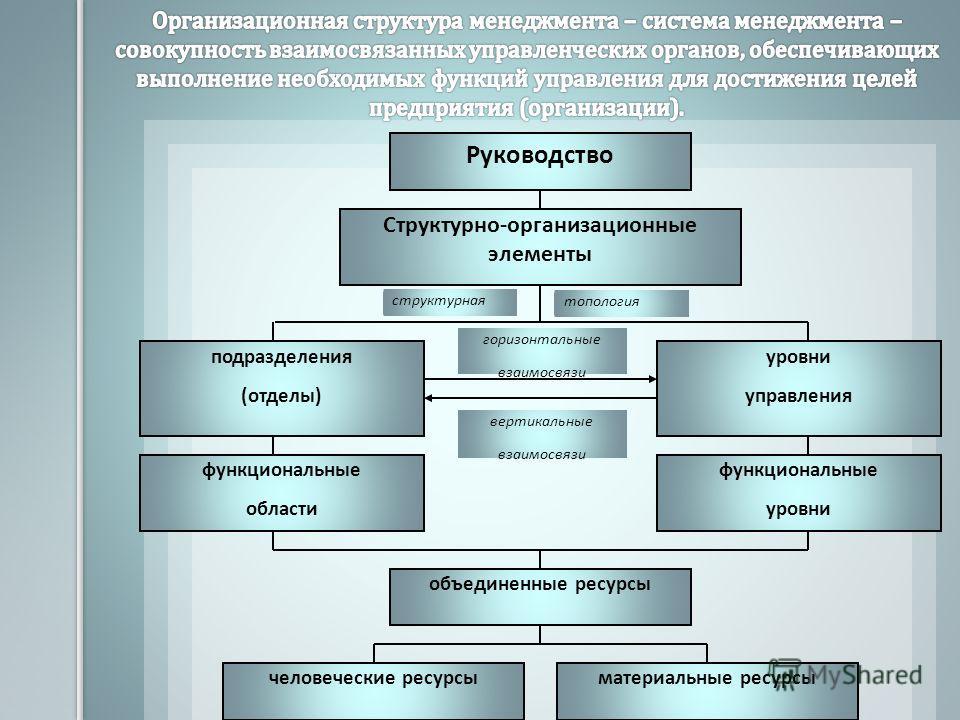 Руководство подразделения (отделы) уровни управления объединенные ресурсы структурная Структурно-организационные элементы топология горизонтальные взаимосвязи вертикальные взаимосвязи функциональные области функциональные уровни человеческие ресурсым