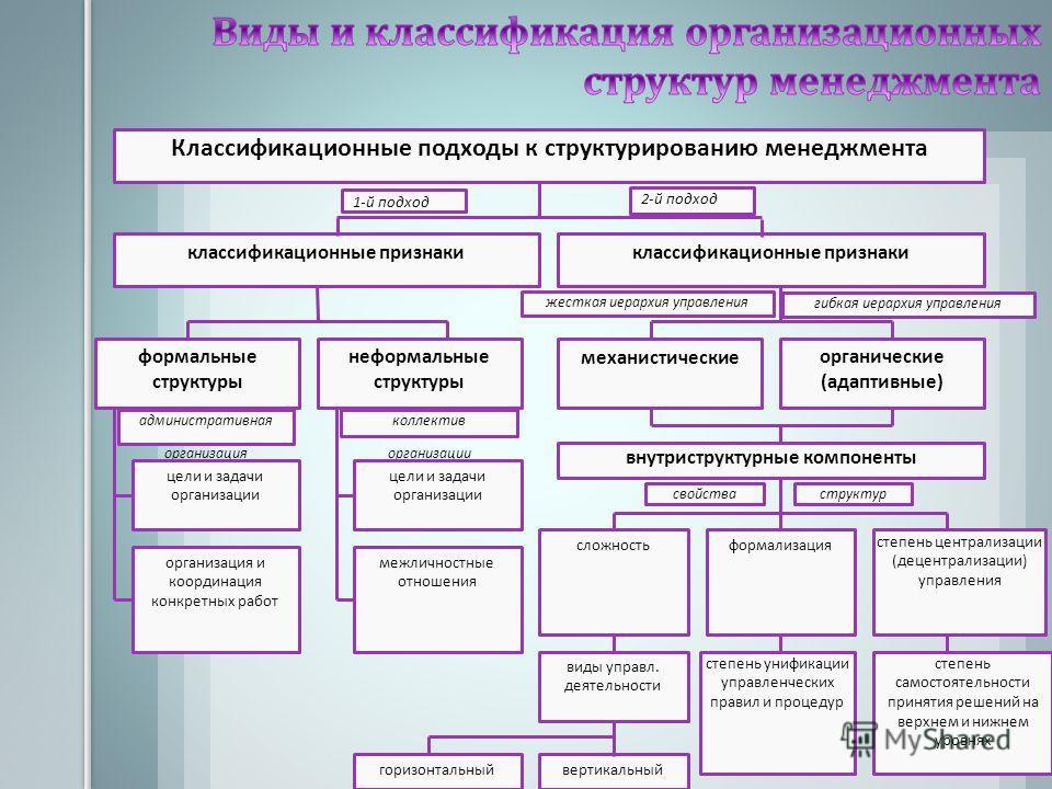 Классификационные подходы к структурированию менеджмента классификационные признаки 1-й подход административная организация 2-й подход формальные структуры неформальные структуры цели и задачи организации организация и координация конкретных работ ко