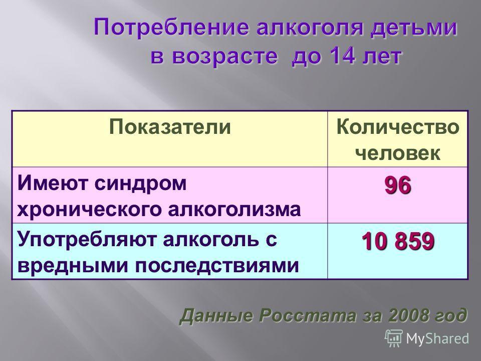 ПоказателиКоличество человек Имеют синдром хронического алкоголизма96 Употребляют алкоголь с вредными последствиями 10 859 Данные Росстата за 2008 год