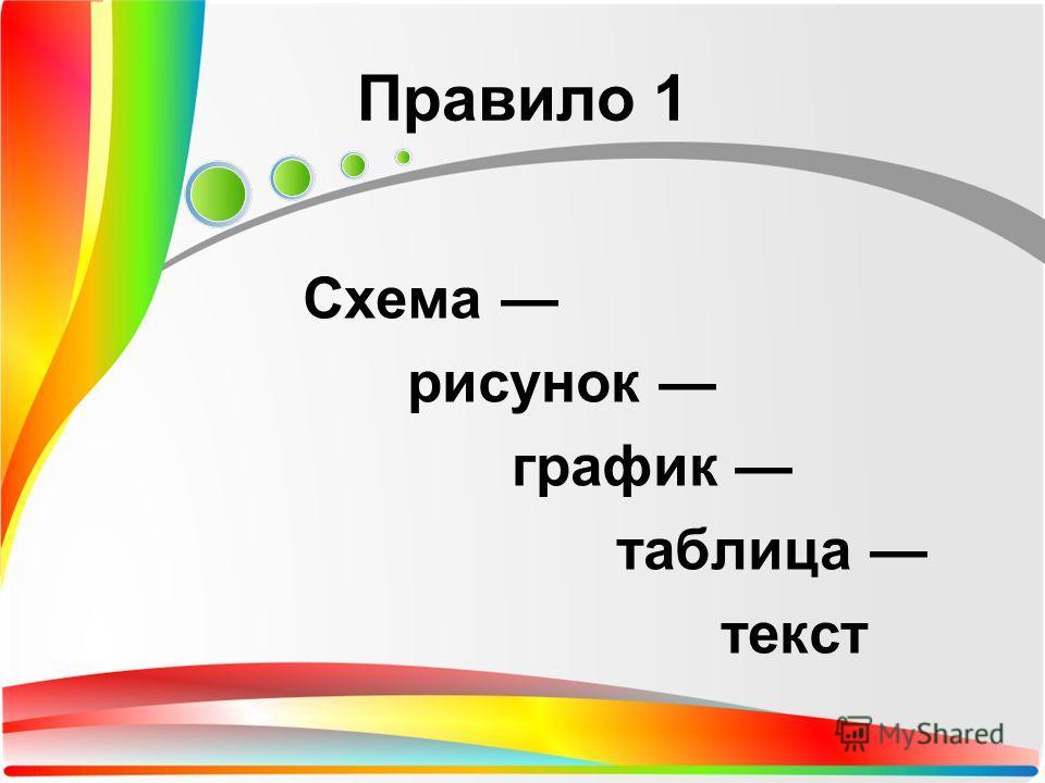 Схема рисунок график таблица текст Правило 1