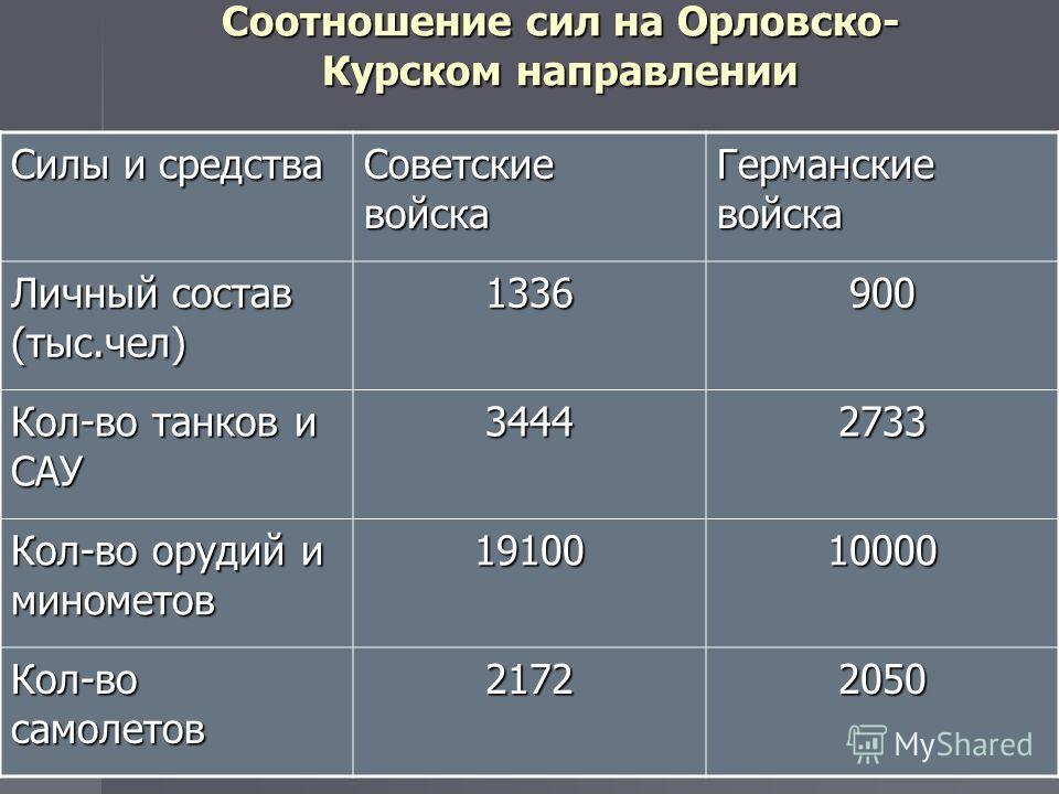 Соотношение сил на Орловско- Курском направлении Силы и средства Советские войска Германские войска Личный состав (тыс.чел) 1336900 Кол-во танков и САУ 34442733 Кол-во орудий и минометов 1910010000 Кол-во самолетов 21722050