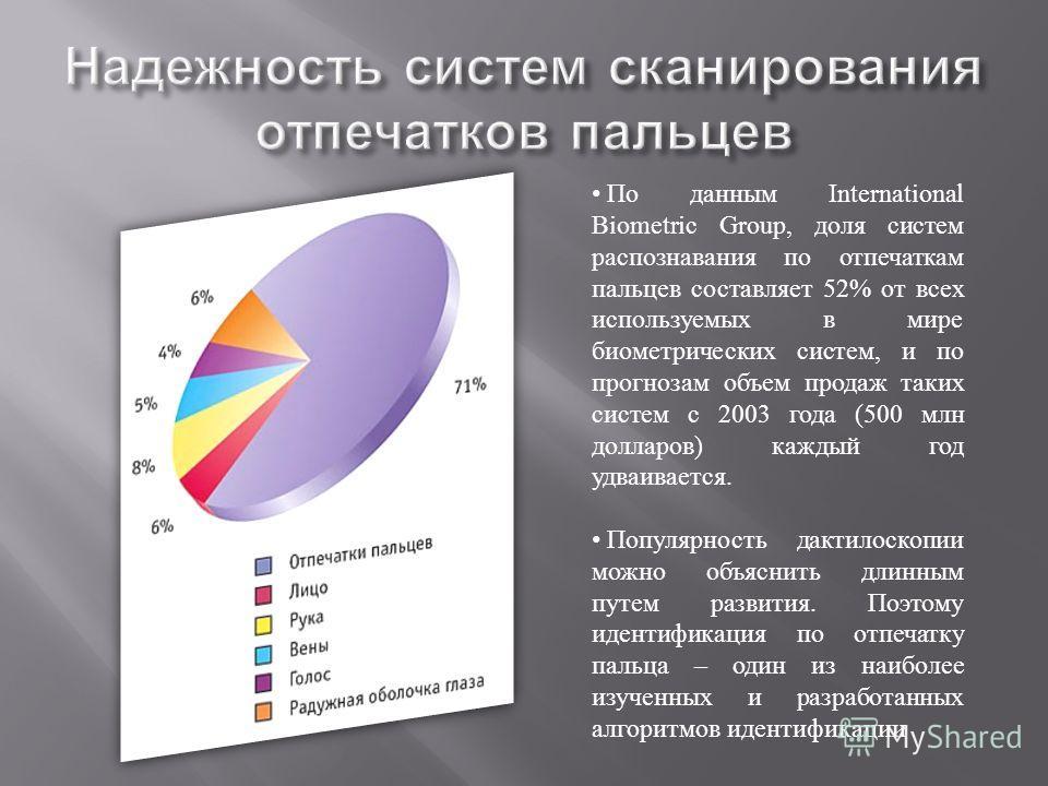 По данным International Biometric Group, доля систем распознавания по отпечаткам пальцев составляет 52% от всех используемых в мире биометрических систем, и по прогнозам объем продаж таких систем с 2003 года (500 млн долларов ) каждый год удваивается