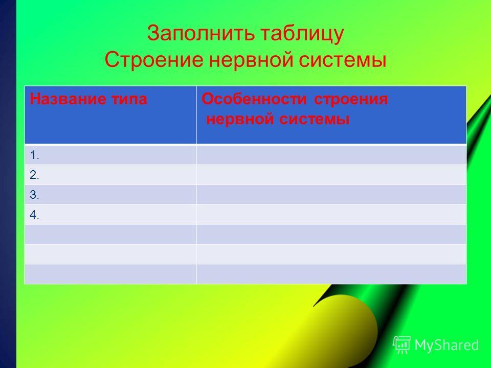 Заполнить таблицу Строение нервной системы Название типаОсобенности строения нервной системы 1. 2. 3. 4.
