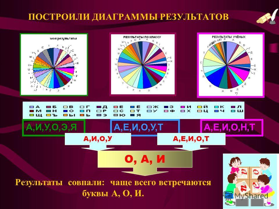 8 ПОСТРОИЛИ ДИАГРАММЫ РЕЗУЛЬТАТОВ А,И,У,О,Э,ЯА,Е,И,О,У,ТА,Е,И,О,Н,Т А,И,О,УА,Е,И,О,Т О, А, И Результаты совпали: чаще всего встречаются буквы А, О, И.