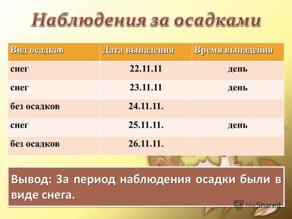 Вид осадков Дата выпадения Время выпадения снег22.11.11день снег23.11.11день без осадков24.11.11. снег25.11.11.день без осадков26.11.11. Вывод: За период наблюдения осадки были в виде снега.
