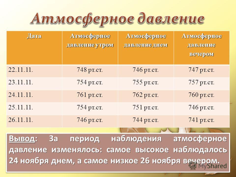 Дата Атмосферное давление утром Атмосферное давление днем Атмосферное давление вечером 22.11.11.748 рт.ст.746 рт.ст.747 рт.ст. 23.11.11.754 рт.ст.755 рт.ст.757 рт.ст. 24.11.11.761 рт.ст.762 рт.ст.760 рт.ст. 25.11.11.754 рт.ст.751 рт.ст.746 рт.ст. 26.