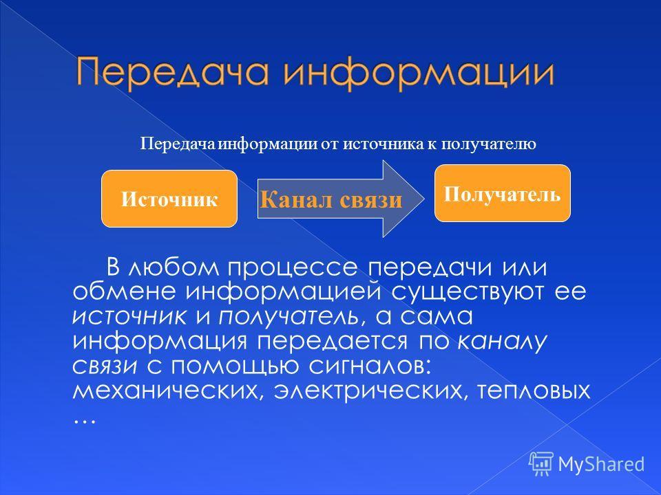 В любом процессе передачи или обмене информацией существуют ее источник и получатель, а сама информация передается по каналу связи с помощью сигналов: механических, электрических, тепловых … Источник Получатель Канал связи Передача информации от исто