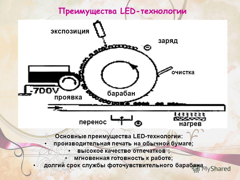 Преимущества LED-технологии Основные преимущества LED-технологии: производительная печать на обычной бумаге; высокое качество отпечатков ; мгновенная готовность к работе; долгий срок службы фоточувствительного барабана. экспозиция заряд барабан прояв