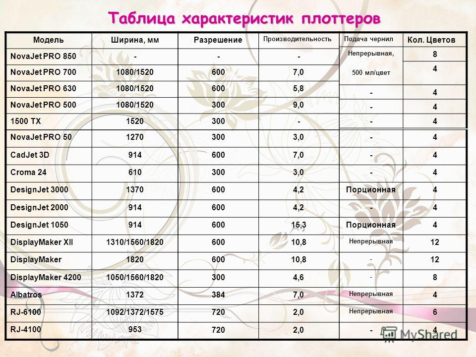 Таблица характеристик плоттеров МодельШирина, мм NovaJet PRO 850- NovaJet PRO 7001080/1520 NovaJet PRO 6301080/1520 NovaJet PRO 5001080/1520 1500 TX1520 60010,8 60010,8 3004,6 3847,0 7202,0 7202,0 NovaJet PRO 501270 CadJet 3D914 Croma 24610 DesignJet