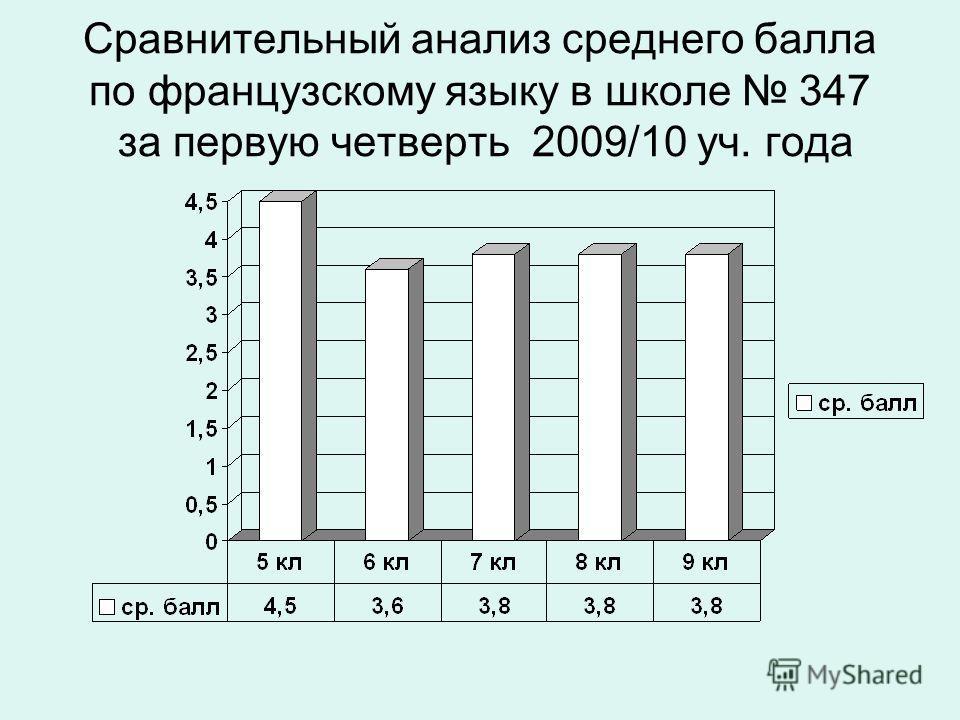 Сравнительный анализ среднего балла по французскому языку в школе 347 за первую четверть 2009/10 уч. года