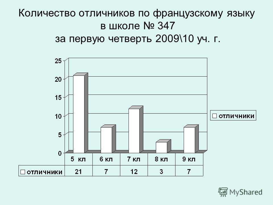 Количество отличников по французскому языку в школе 347 за первую четверть 2009\10 уч. г.