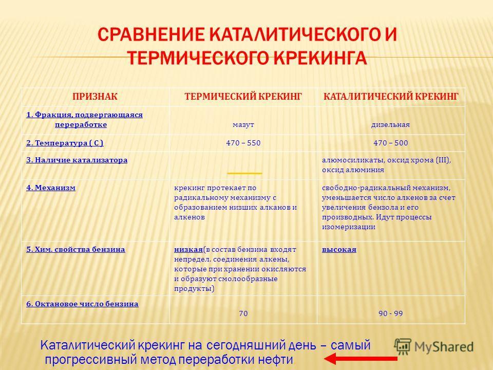 СРАВНЕНИЕ КАТАЛИТИЧЕСКОГО И ТЕРМИЧЕСКОГО КРЕКИНГА ПРИЗНАКТЕРМИЧЕСКИЙ КРЕКИНГКАТАЛИТИЧЕСКИЙ КРЕКИНГ 1. Фракция, подвергающаяся переработкемазутдизельная 2. Температура ( С )470 – 550470 – 500 3. Наличие катализатора алюмосиликаты, оксид хрома (III), о