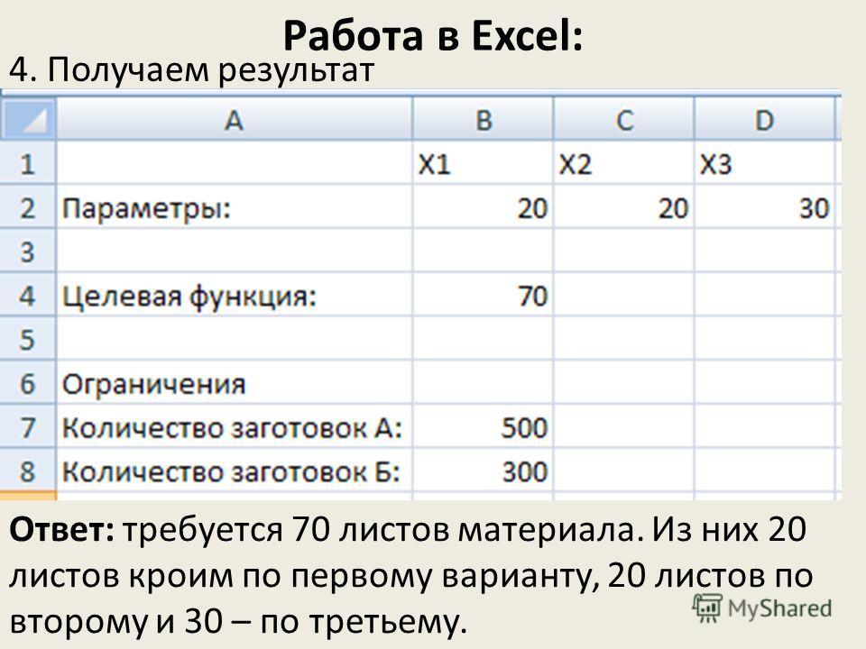 Работа в Excel: 4. Получаем результат Ответ: требуется 70 листов материала. Из них 20 листов кроим по первому варианту, 20 листов по второму и 30 – по третьему.