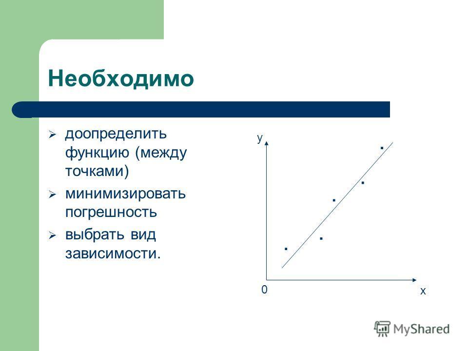 Необходимо доопределить функцию (между точками) минимизировать погрешность выбрать вид зависимости...... x y 0