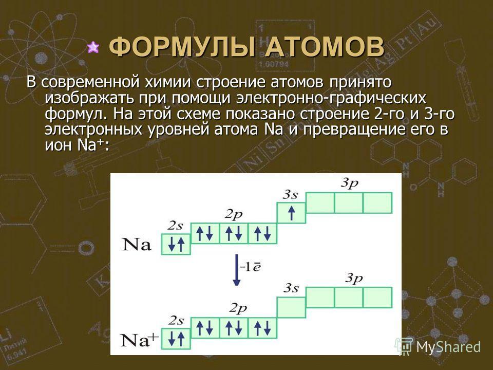 ФОРМУЛЫ АТОМОВ В современной химии строение атомов принято изображать при помощи электронно-графических формул. На этой схеме показано строение 2-го и 3-го электронных уровней атома Na и превращение его в ион Na + :