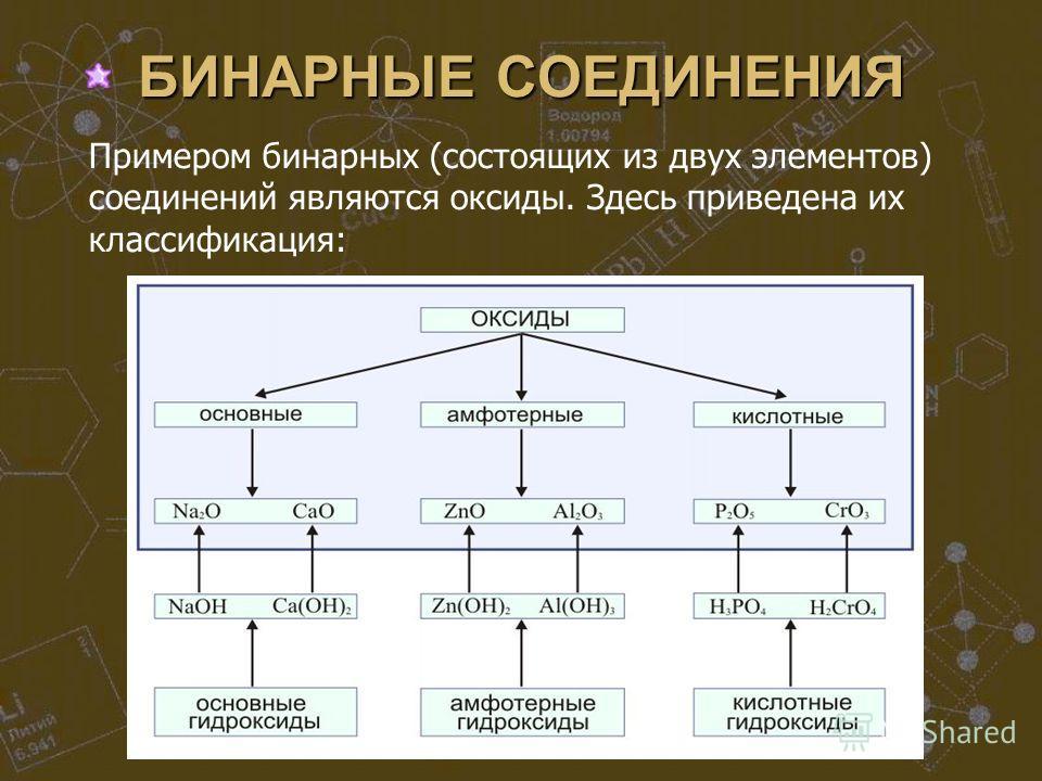 БИНАРНЫЕ СОЕДИНЕНИЯ Примером бинарных (состоящих из двух элементов) соединений являются оксиды. Здесь приведена их классификация: