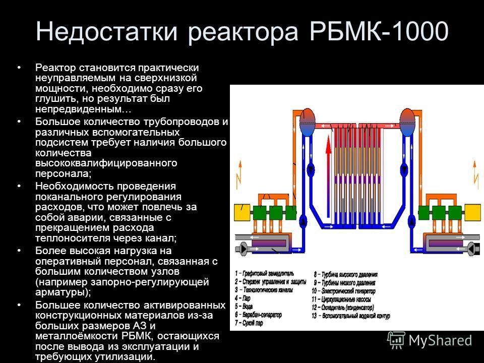 Недостатки реактора РБМК-1000 Реактор становится практически неуправляемым на сверхнизкой мощности, необходимо сразу его глушить, но результат был непредвиденным… Большое количество трубопроводов и различных вспомогательных подсистем требует наличия