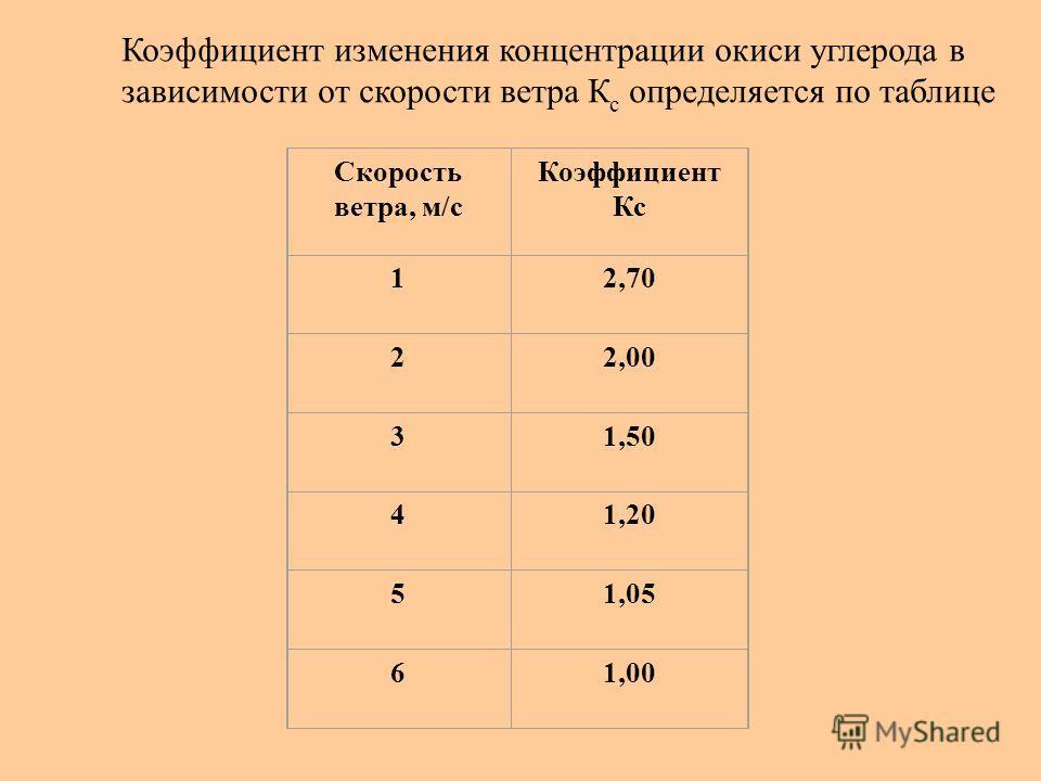 Скорость ветра, м/с Коэффициент Кс 12,70 22,00 31,50 41,20 51,05 61,00 Коэффициент изменения концентрации окиси углерода в зависимости от скорости ветра К с определяется по таблице
