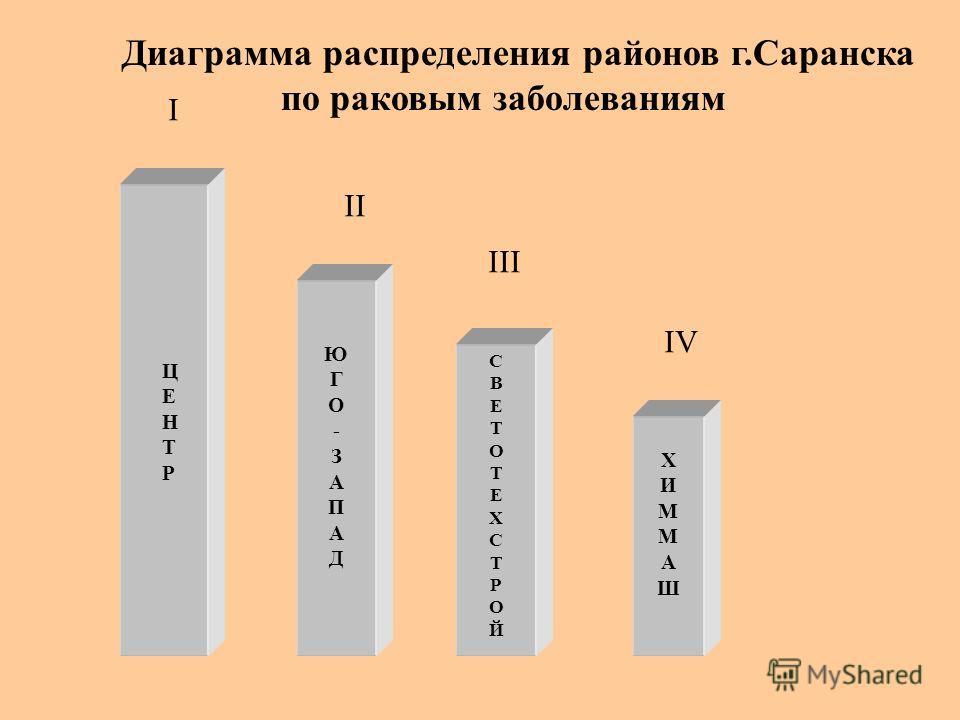 ЮГО-ЗАПАДЮГО-ЗАПАД СВЕТОТЕХСТРОЙСВЕТОТЕХСТРОЙ ХИММАШХИММАШ ЦЕНТРЦЕНТР I II III IV Диаграмма распределения районов г.Саранска по раковым заболеваниям