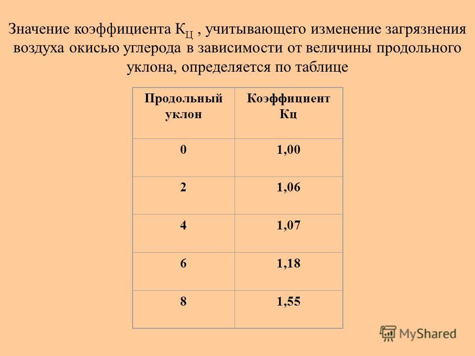 Продольный уклон Коэффициент Кц 01,00 21,06 41,07 61,18 81,55 Значение коэффициента К Ц, учитывающего изменение загрязнения воздуха окисью углерода в зависимости от величины продольного уклона, определяется по таблице