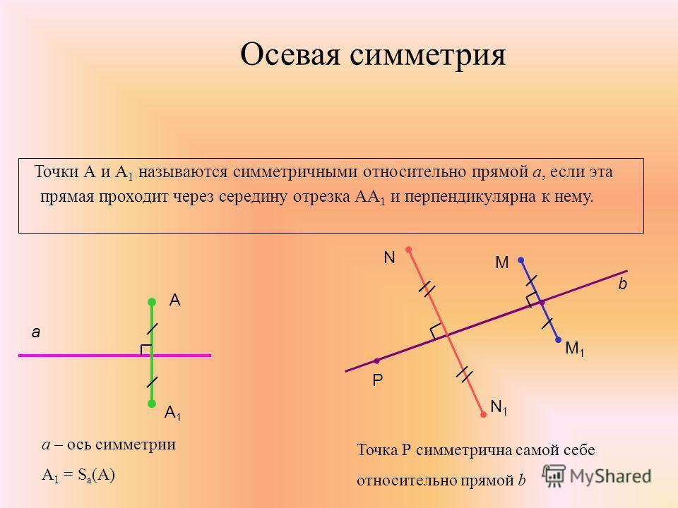 Осевая симметрия Точки А и А 1 называются симметричными относительно прямой а, если эта прямая проходит через середину отрезка АА 1 и перпендикулярна к нему. а А А1А1 а – ось симметрии А 1 = S а (А) Р М М1М1 b N N1N1 Точка Р симметрична самой себе от