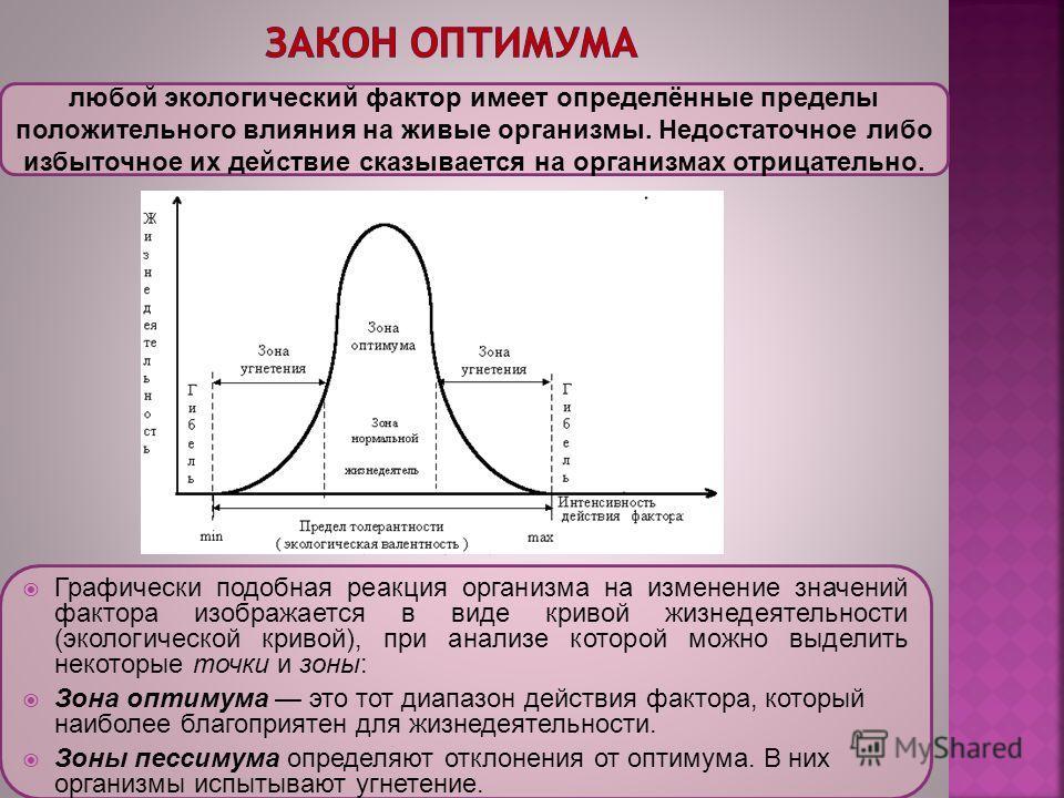любой экологический фактор имеет определённые пределы положительного влияния на живые организмы. Недостаточное либо избыточное их действие сказывается на организмах отрицательно. Графически подобная реакция организма на изменение значений фактора изо
