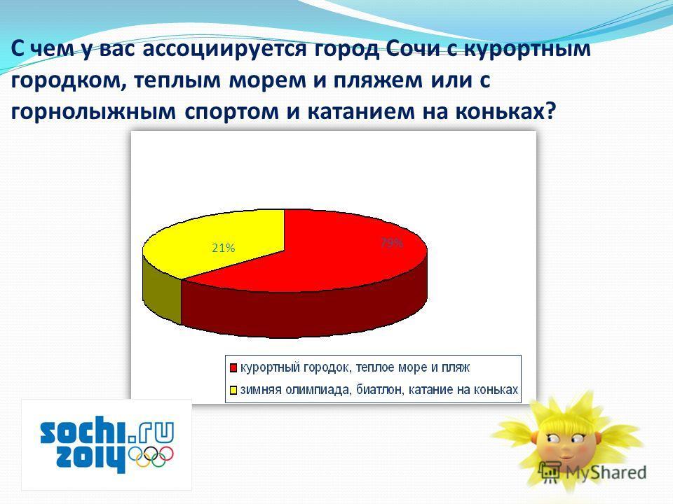С чем у вас ассоциируется город Сочи с курортным городком, теплым морем и пляжем или с горнолыжным спортом и катанием на коньках? 21% 79%