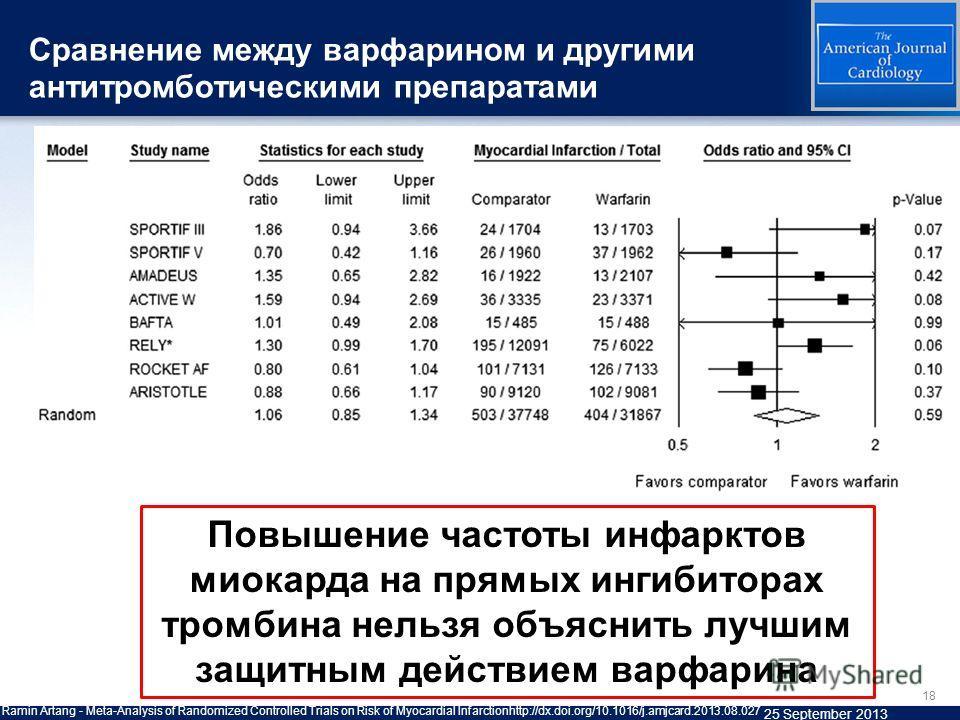 Сравнение между варфарином и другими антитромботическими препаратами 18 Ramin Artang - Meta-Analysis of Randomized Controlled Trials on Risk of Myocardial Infarctionhttp://dx.doi.org/10.1016/j.amjcard.2013.08.027 25 September 2013 Повышение частоты и