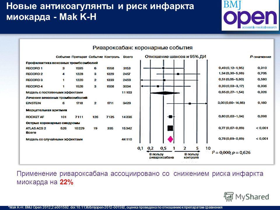 Новые антикоагулянты и риск инфаркта миокарда - Mak K-H Применение ривароксабана ассоциировано со снижением риска инфаркта миокарда на 22% *Mak K-H. BMJ Open 2012;2:e001592. doi:10.1136/bmjopen-2012-001592, оценка проведена по отношению к препаратам