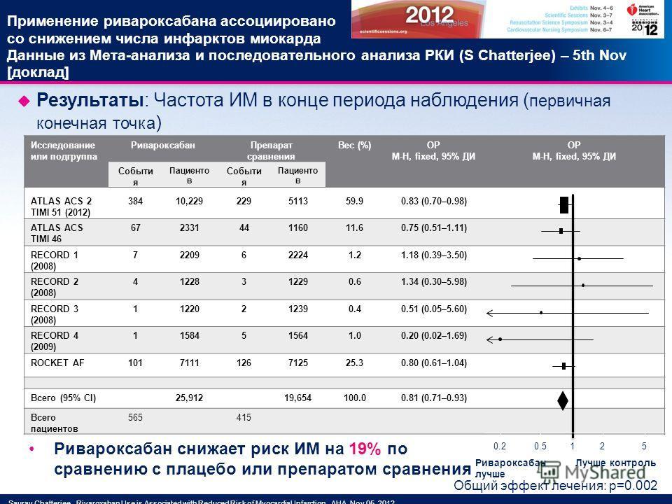 Исследование или подгруппа РивароксабанПрепарат сравнения Вес (%)ОР M-H, fixed, 95% ДИ ОР M-H, fixed, 95% ДИ Событи я Пациенто в Событи я Пациенто в ATLAS ACS 2 TIMI 51 (2012) 38410,229229511359.90.83 (0.70–0.98) ATLAS ACS TIMI 46 67233144116011.60.7