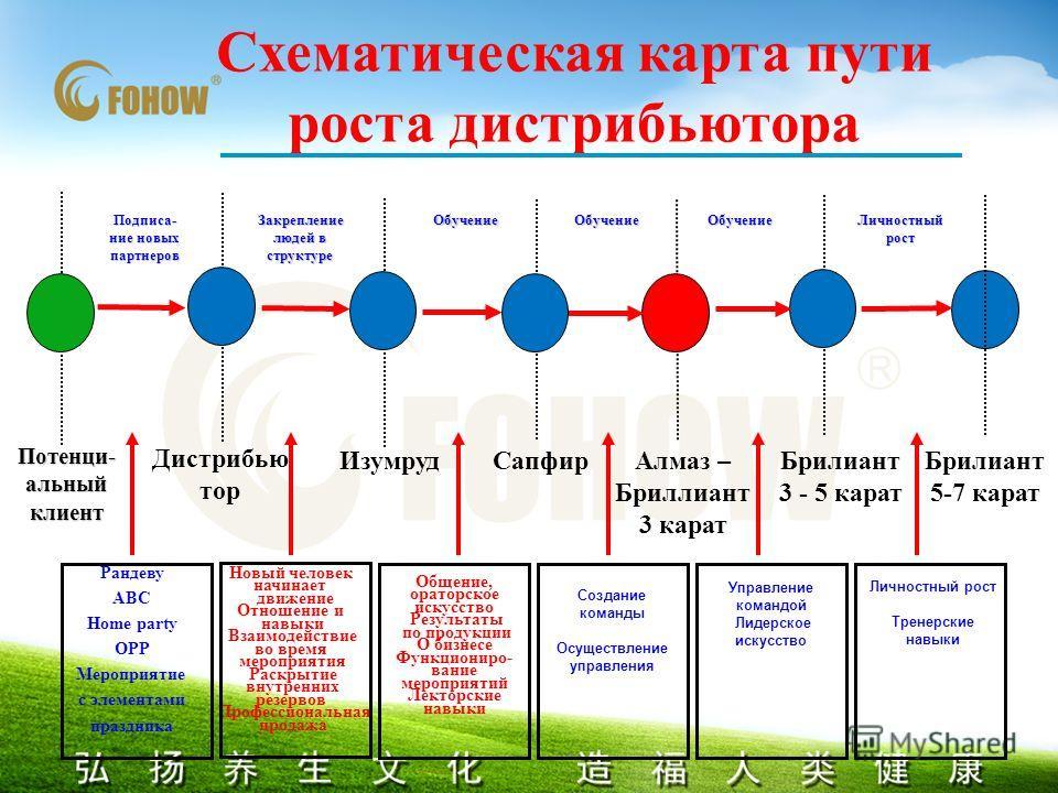 Схематическая карта пути роста дистрибьютора Потенци- альный клиент Подписа- ние новых партнеровОбучение Закрепление людей в структуре Закрепление людей в структуре Дистрибью тор ИзумрудСапфир ОбучениеОбучение Брилиант 3 - 5 карат Брилиант 5-7 карат