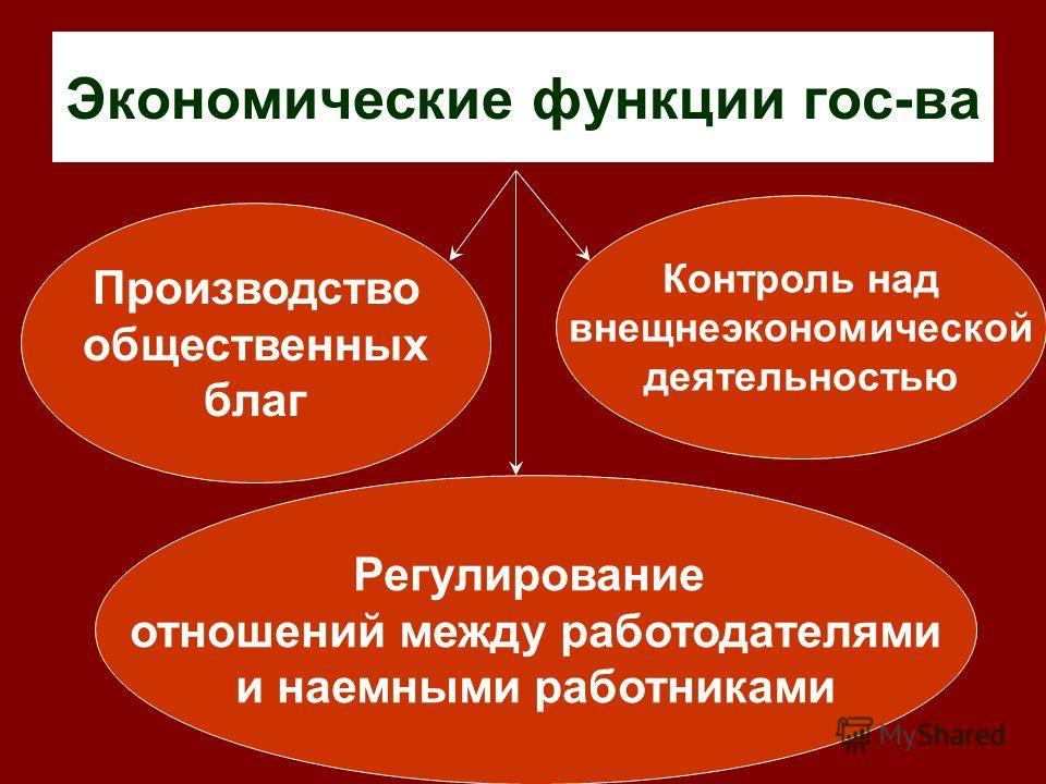 Экономические функции гос-ва Производство общественных благ Контроль над внещнеэкономической деятельностью Регулирование отношений между работодателями и наемными работниками