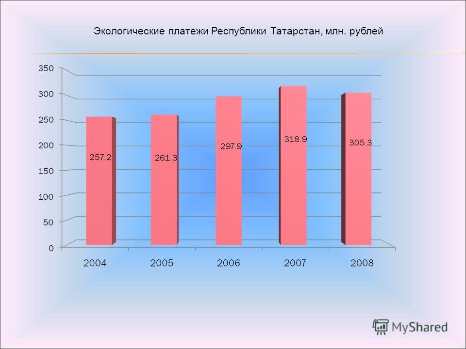 Экологические платежи Республики Татарстан, млн. рублей