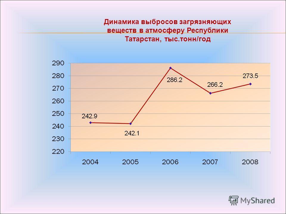 Динамика выбросов загрязняющих веществ в атмосферу Республики Татарстан, тыс.тонн/год