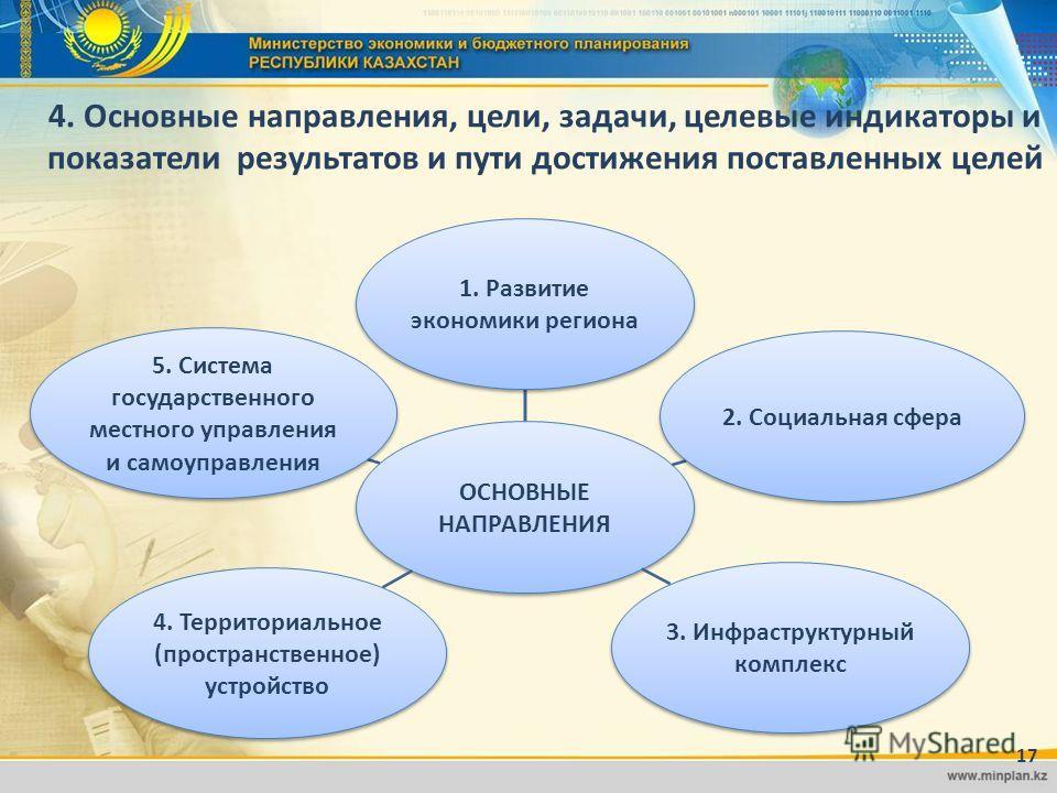 ё 4. Основные направления, цели, задачи, целевые индикаторы и показатели результатов и пути достижения поставленных целей ОСНОВНЫЕ НАПРАВЛЕНИЯ 1. Развитие экономики региона 2. Социальная сфера 3. Инфраструктурный комплекс 4. Территориальное (простран