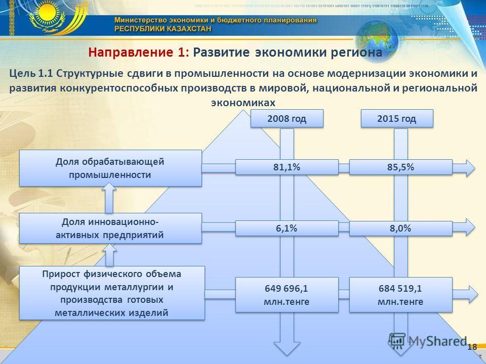 Направление 1: Развитие экономики региона 2008 год 2015 год Доля обрабатывающей промышленности 81,1% 85,5% Доля инновационно- активных предприятий Доля инновационно- активных предприятий 6,1% 8,0% Прирост физического объема продукции металлургии и пр