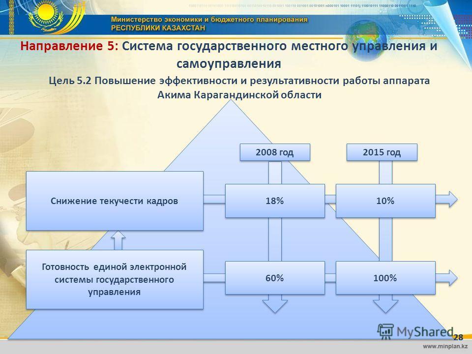 Направление 5: Система государственного местного управления и самоуправления Цель 5.2 Повышение эффективности и результативности работы аппарата Акима Карагандинской области 28 18% 10% 60% 100% 2015 год 2008 год Готовность единой электронной системы