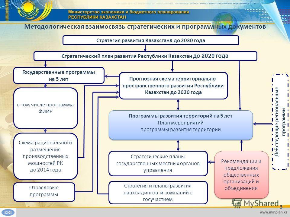 Методологическая взаимосвязь стратегических и программных документов 3 Прогнозная схема территориально- пространственного развития Республики Казахстан до 2020 года Государственные программы на 5 лет Стратегический план развития Республики Казахстан