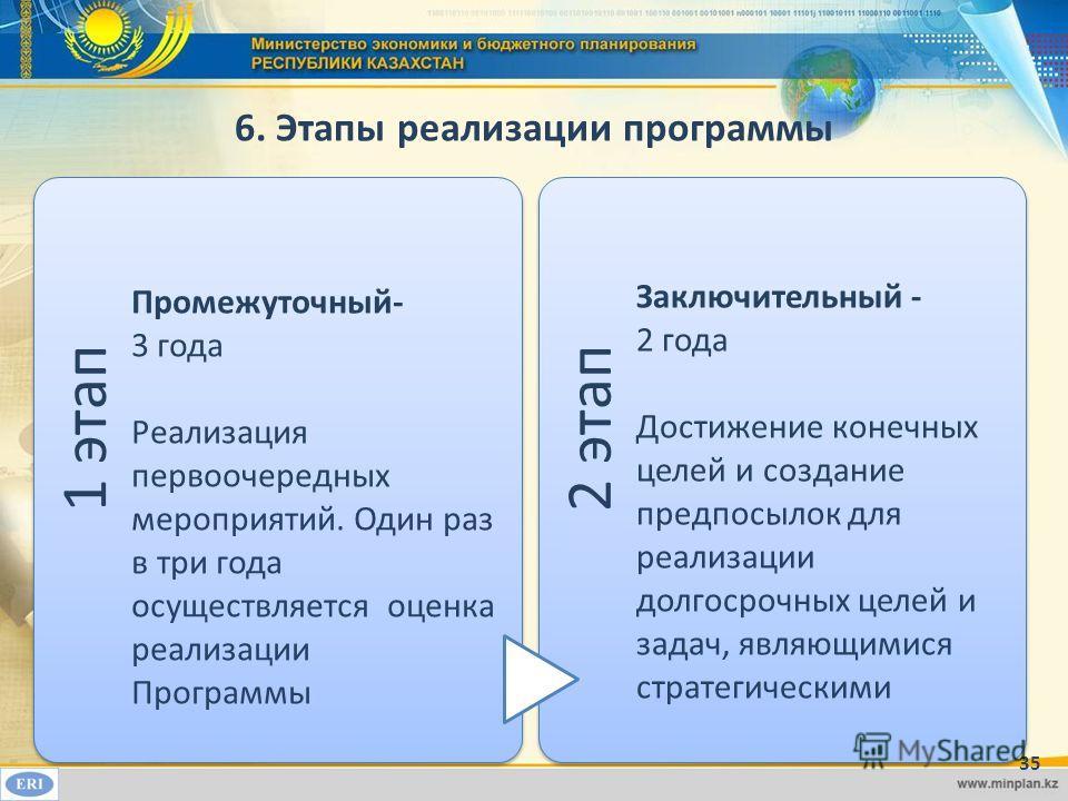 6. Этапы реализации программы 1 этап Промежуточный- 3 года Реализация первоочередных мероприятий. Один раз в три года осуществляется оценка реализации Программы 2 этап Заключительный - 2 года Достижение конечных целей и создание предпосылок для реали