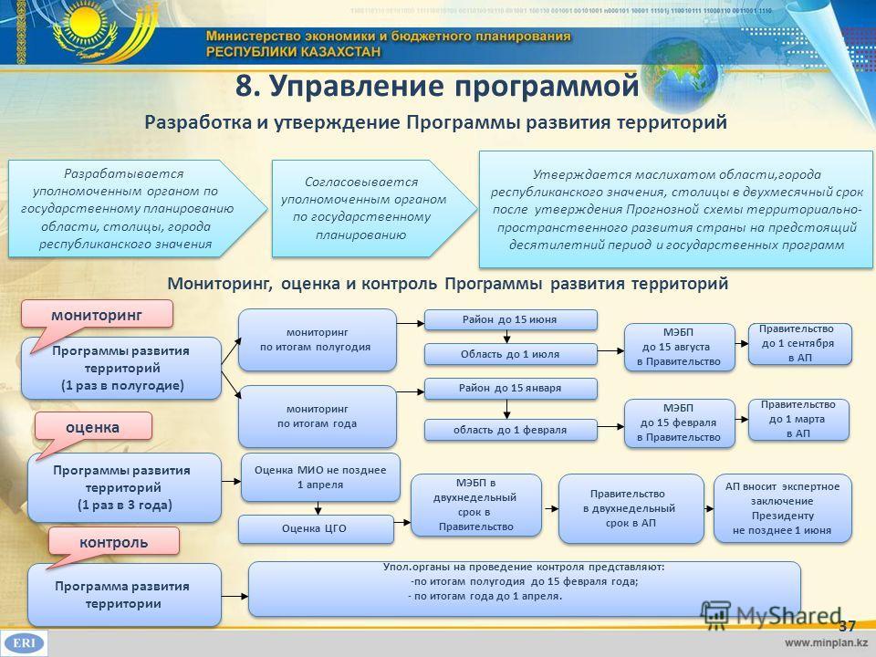 ё1 8. Управление программой 37 Программы развития территорий (1 раз в полугодие) Программы развития территорий (1 раз в полугодие) Программы развития территорий (1 раз в 3 года) Программы развития территорий (1 раз в 3 года) мониторинг оценка Монитор
