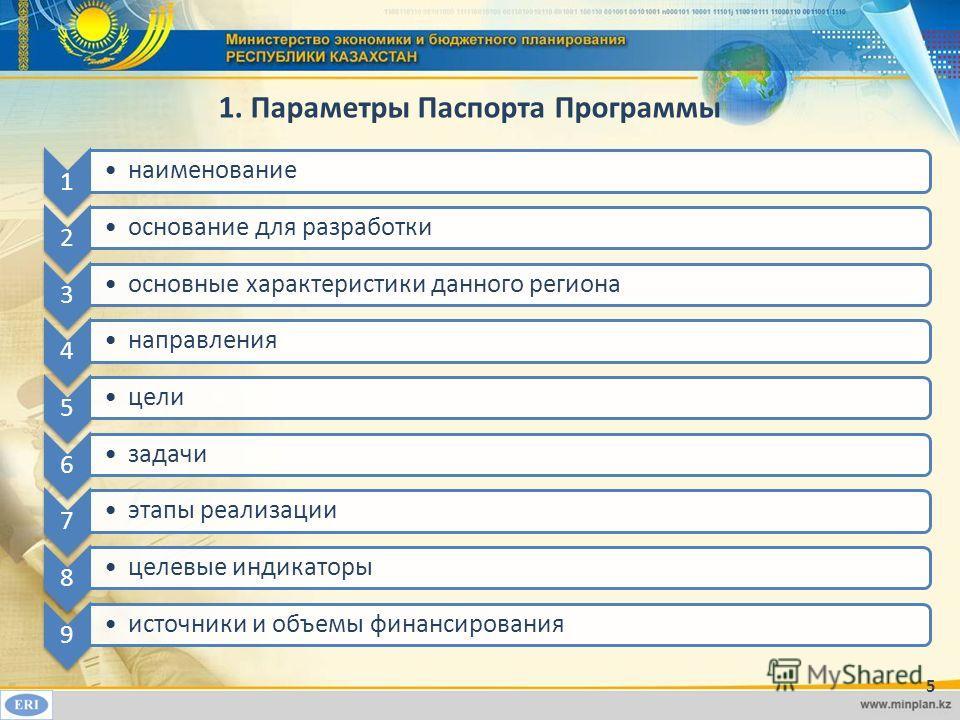 1. Параметры Паспорта Программы 1 наименование 2 основание для разработки 3 основные характеристики данного региона 4 направления 5 цели 6 задачи 7 этапы реализации 8 целевые индикаторы 9 источники и объемы финансирования 5